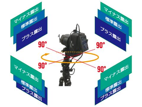 一眼レフでの360度パノラマ画像撮影イメージ