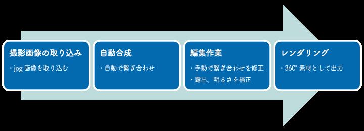 ステッチング用ソフトウェア作業イメージ